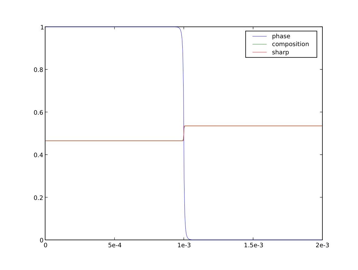 examples phase binaryCoupled — FiPy 3 3 documentation