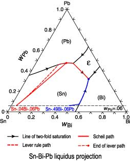 lever rule ternary relationship
